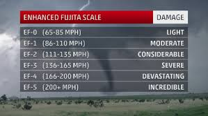 Tornado Levels Chart The Enhanced Fujita Scale How Tornadoes Are Rated The