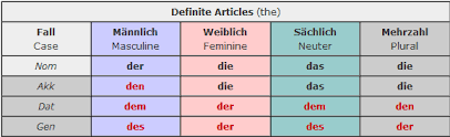 Der Die Das Chart Michael In Deutschland German Language Crash Course