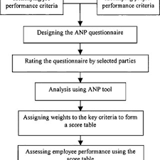 Job Performance Evaluation For Construction Companies: An Analytic ...