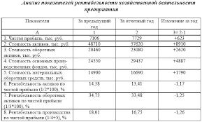 Электронная библиотека Анализ рентабельности хозяйственной  Данные таблицы 5 4 позволяют сделать следующие выводы