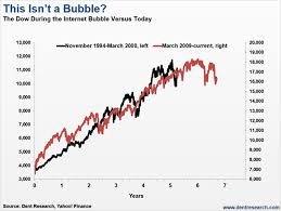 Stock Market 1994 Chart Stock Market Crash Is Imminent This Chart Explains