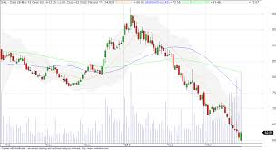 Nifty Next Steel Authority Of India Ltd Sail A