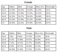 Body Fat Percentage Chart By Age Female Bedowntowndaytona Com