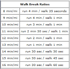 Should You Use The Galloway Run Walk Method For Your First