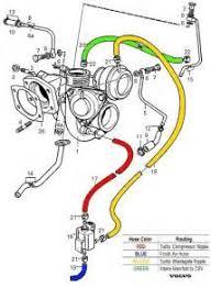 similiar volvo s t turbo diagram keywords volvo s80 t6 vacuum diagram also volvo s80 twin turbo engine on volvo