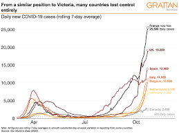 Victoria's latest coronavirus rules, explained. Finally At Zero New Cases Victoria Is On Top Of The World After Unprecedented Lockdown Effort