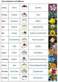 Month Flowers Chart Birth Stones And Birth Flowers Month Flowers Birth Month