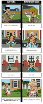 The House On Mango Street Quotes Interesting The House On Mango Street Lesson Plans House On Mango Street Vignettes