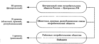 Дипломная работа Эффективность использования основных фондов  Рис 2 Схема организационного построения потребительской кооперации Российской Федерации