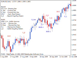 Forex Charts With Indicators Chart Pattern Recognition Mt4 Forex Indicator