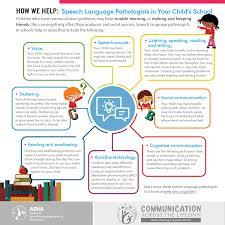 Asha Language Development Chart May Is Better Hearing Speech Month