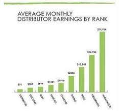 It Works Global Pay Chart Take A Chance Joinmyteam Illtrainyou Www Serevaball