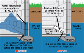 water seepage can occur bdws 21