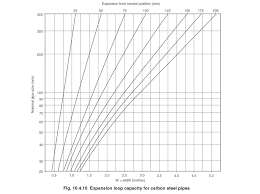 Pipe Spacing Chart Pipe Expansion And Support