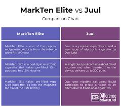 Vape Juice Nicotine Chart Difference Between Markten Elite And Juul Difference Between