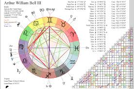 Art Bell Richard Tarnas Archetypal Astrology