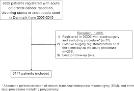Mortality After Emergency Treatment Of Colorectal Cancer And