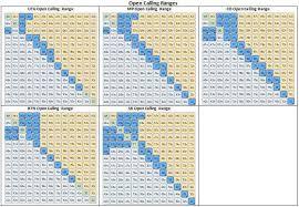 Preflop Calling Range Chart 6 Max Pre Flop Ranges Microgrinder Poker School