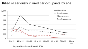 Driver Deaths And Injuries Chart And Discussion Ideas