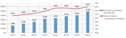 Ассортиментная политика торгового предприятия на примере магазина  В 4 квартале 2013 года розничный товарооборот вырос на 898 6 млрд руб или на 22% по сравнению с 3 кв 2013 года что на 52% больше чем в 4 кв