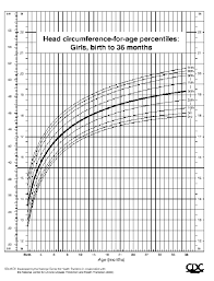 Growth Chart Female 0 36 Months Head Circumference Age For Girls 0 36 Months