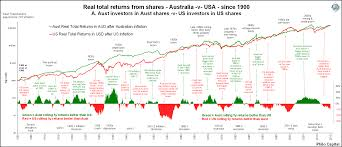 Andex Charts 2016 Who Wins Australia Versus Us In Local Shares