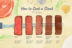 Rare Medium Rare Chart Steak Doneness From Rare To Well