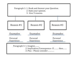 argument and persuasion essay topics interesting argumentative persuasive essay topics argument persuasive essay topics a good topic