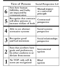 Carol Gilligan Moral Development Theory Chart Lawrence Kohlbergs Stages Of Moral Development Wikipedia