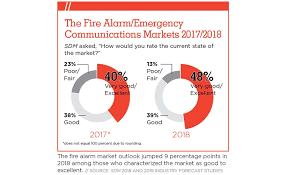 State Of The Market Fire Alarms 2019 2019 05 09 Sdm