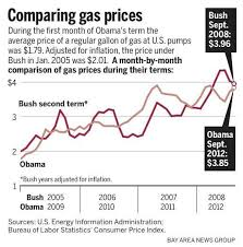 Gas Prices By President Chart Trick Question Who Had Higher Gas Prices Obama Or Bush