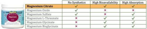Magnesium Bioavailability Chart Perfect Magnesium Citrate Powder 270g