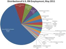 Compensation And Employment Of Registered Nurses Part 3