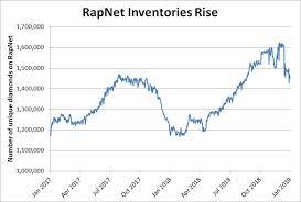 Rapaport Diamond Price Chart 2018 Diamonds Net Graph Diamonds The Year In 5 Telling Charts