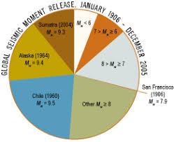 Earthquake Pie Chart Pie Chart