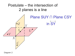 intersecting planes. postulate \u2013 the intersection of 2 planes is a line intersecting