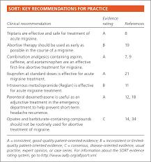 Triptans Comparison Chart Treatment Of Acute Migraine Headache American Family Physician