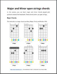 Don't feel like you need to learn every song on this list. 50 Easy Guitar Songs Beginner To Intermediate