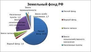 Создание проекта по озеленению и благоустройству территории  Рисунок 1 Земельный фонд РФ