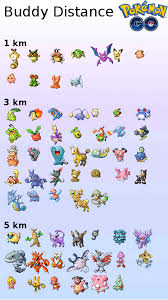 Pokemon Go Buddy Km Chart 24 Accurate Pokemon Buddy Distance Chart