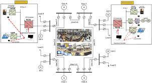 similiar smart grid wall keywords diagram as well smart grid figure on smart grid diagram cat 5 wiring