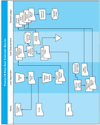 Fixed Assets Cycle Flow Chart Fixed Asset Flowchart Analysis Discuss The Risks Depicted