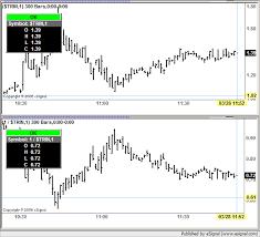 Esignal Charting Charting Inverted Symbol Esignal Trading Forum