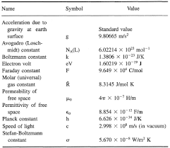 table unit. table 5. fundamental constants in si units unit