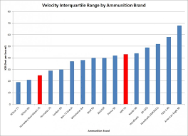 Ammunition Consistency Testing Hornaday Steel Match And Hpr