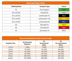 Tig Welding Tungsten Color Chart Best Picture Of Chart