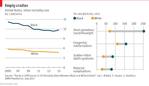 Americas Gap Between Black And White Infants Mortality Has