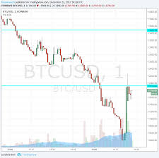 Bitcoin 1 Minute Chart Btc Usd Dips To 10 400 Before Bouncing Trading Halted At