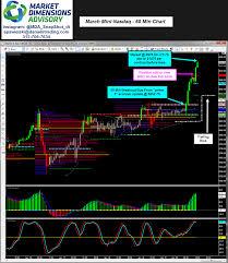 Mda Snapshot Bullish And Bearish Market Profile Trade Setups