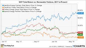 1 High Yield Renewable Energy Stock Youre Overlooking But